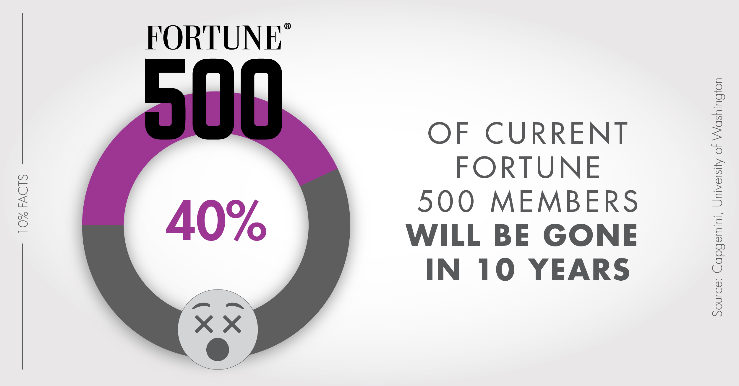 40% of current Fortune 500 members will be gone in 10 years